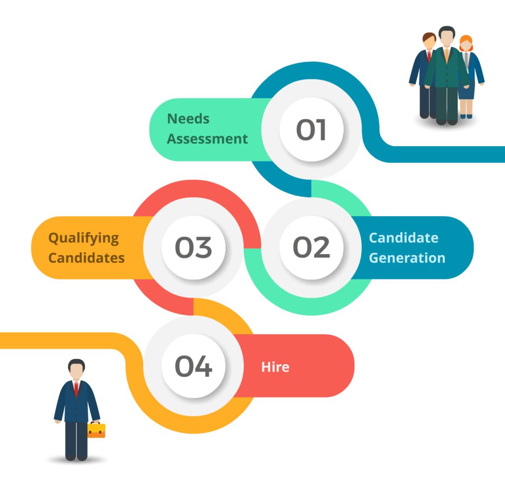 Direct Hire Process Infographic